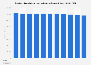 Number of students in primary education in Denmark 2008-2018