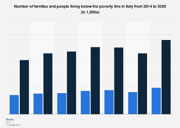 Italy: number of families and people living below the poverty line 2014-2017