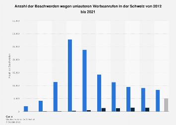 Beschwerden wegen Telefonwerbung in der Schweiz bis 2017