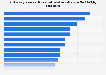 Italy: national football players with most goals scored of all time as of 2018