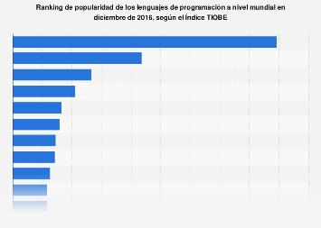 Índice TIOBE: popularidad de los lenguajes de programación 2016