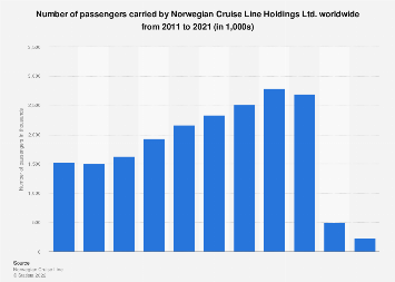 Number of passengers carried by Norwegian Cruise Line 2011-2017
