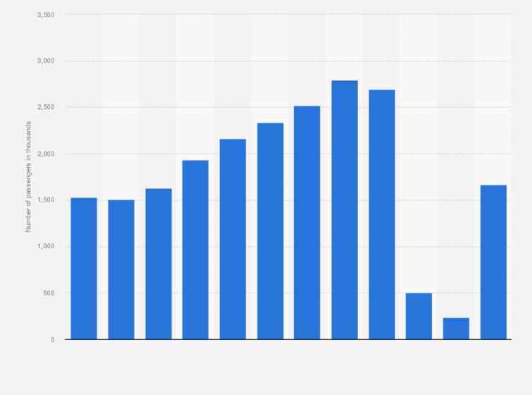Norwegian Cruise Line: passengers carried 2011-2018   Statista