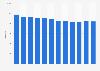 Number of full-time employees VRT in Belgium 2010-2018