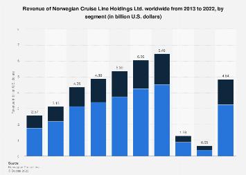 Revenue of Norwegian Cruise Line 2013-2016, by segment