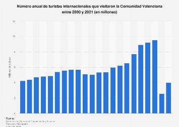 Cifra anual de turistas extranjeros en la Comunidad Valenciana 2000-2017