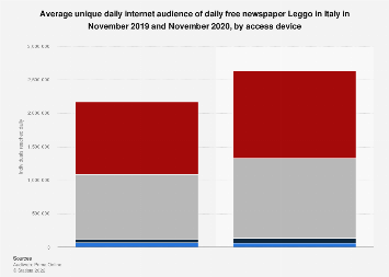 Italy: daily online reach of daily newspaper Leggo 2018, by device