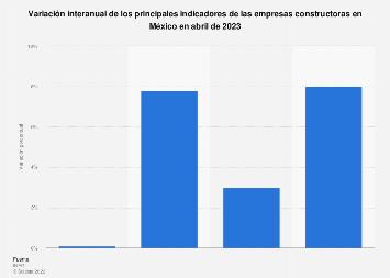 Variación interanual de los indicadores del sector de la construcción en México 2017
