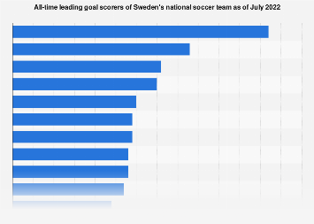 Sweden: national football players with most goals scored of all time as of 2018