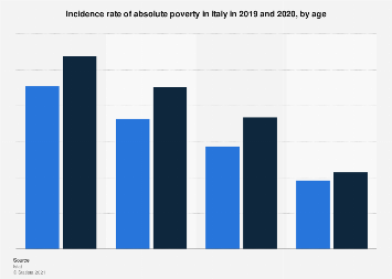 Incidence rate of absolute poverty in Italy 2018, by age
