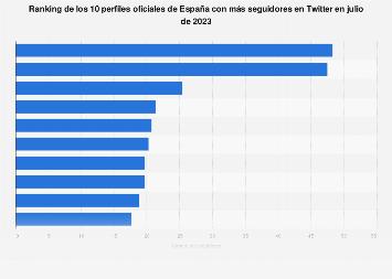 Twitter: perfiles oficiales con más seguidores en España en junio de 2019
