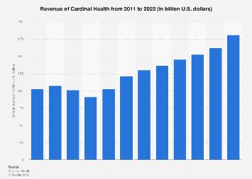 Cardinal Health's annual revenue 2011-2016
