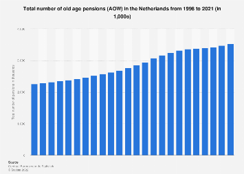 Total number of old age pensions (AOW) in the Netherlands 2007-2017