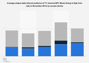 Italy: daily online reach of TV channel MTV Music Group 2018, by platform