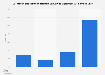 Car market breakdown in Italy H1 2019, by use