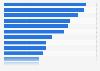 Compañías líderes de bienes de consumo por capitalización del mercado mundial 2015