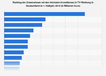 Unternehmen mit den höchsten Investitionen in TV-Werbung 2016
