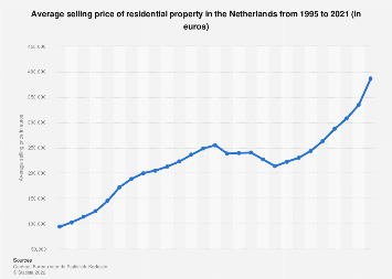 Average residential property selling price in the Netherlands 1995-2018