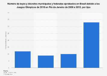 Leyes y decretos aprobados en Brasil debido a los JJOO de Río 2009-2012, por tipo