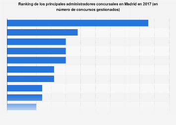 Bufetes con más encargos de administración concursal Madrid 2017
