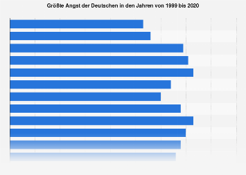 Größte Angst der Deutschen bis 2017