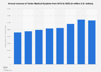 Varian Medical Systems' annual revenue 2013 to 2017
