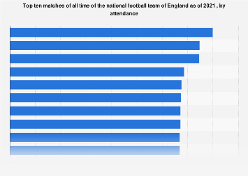England: matches of the national football team with most attendees as of 2017