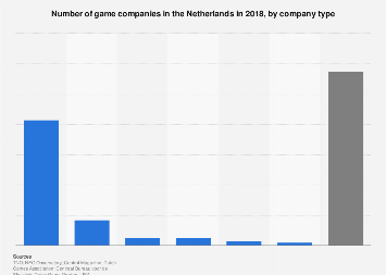 Number of game companies in the Netherlands, by type of company