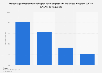 Frequency of cycling for travel purposes among residents in the UK 2015/16