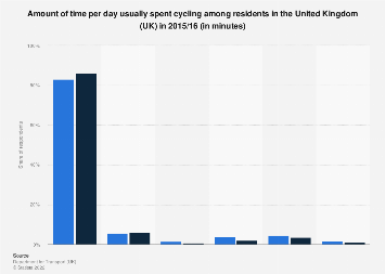 Time usually spent cycling in the United Kingdom (UK ) 2015/16