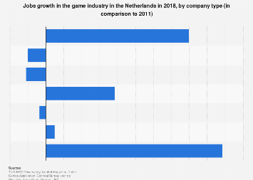 Jobs growth in the game industry in the Netherlands 2018, by company type