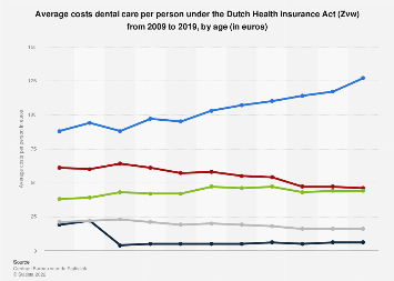 Costs dental care per person under Dutch Health Insurance Act (Zvw) 2009-2014, by age