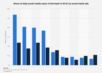 Daily social media usage in Denmark 2017, by social media site