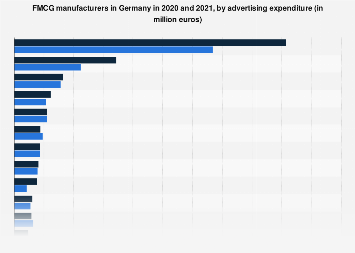 Advertising expenditure of FMCG manufacturers in Germany in 2018
