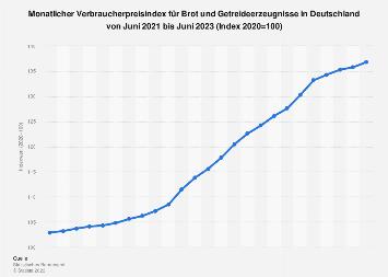 Verbraucherpreisindex für Brot und Getreideerzeugnisse in Deutschland bis 2019