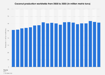 Global coconut production 2000-2017