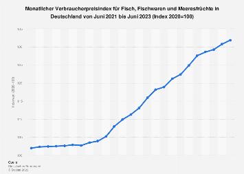 Verbraucherpreisindex für Fisch und Fischwaren in Deutschland bis 2019