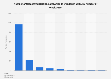 Number of telecommunication companies in Sweden 2016, by number of employees