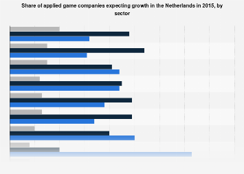 Growth expectations of applied gaming companies in the Netherlands 2015, by sector