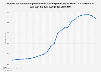 Verbraucherpreisindex für Molkereiprodukte und Eier in Deutschland bis 2017