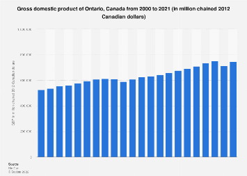 GDP of Ontario, Canada 2000-2017