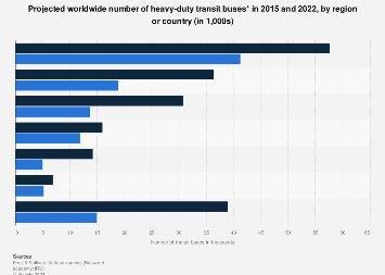 Global transit bus market - forecast 2015-2022
