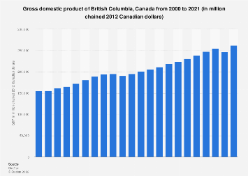 GDP of British Columbia, Canada 2000-2017