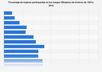 Porcentaje de mujeres participantes en los Juegos Olímpicos de Invierno 1924-2018