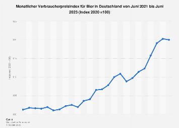 Verbraucherpreisindex für Bier in Deutschland bis 2019