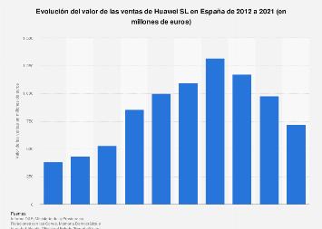 Huawei SL: facturación España 2012-2017