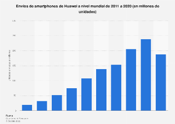 Número de smartphones de Huawei distribuidos a nivel mundial 2011-2018