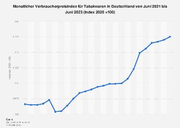Verbraucherpreisindex für Tabakwaren in Deutschland bis 2018