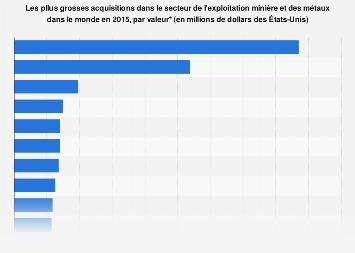 Valeur des plus grosses acquisitions dans l'exploitation minière et métaux  2015