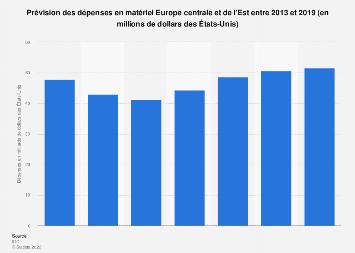 Prévision des dépenses en matériel Europe centrale et de l'Est 2013-2019